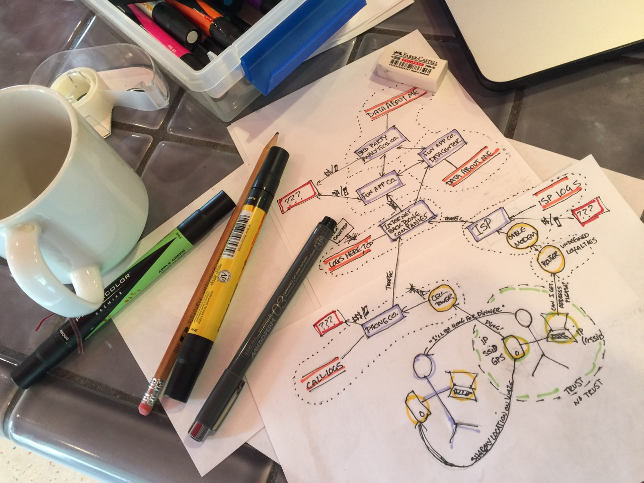 diagram on paper surrounded by pens, pencils and a coffee cup.